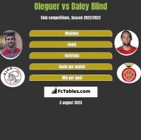 Oleguer vs Daley Blind h2h player stats