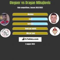 Oleguer vs Dragan Mihajlovic h2h player stats