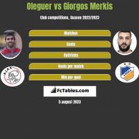 Oleguer vs Giorgos Merkis h2h player stats