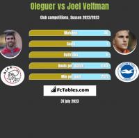 Oleguer vs Joel Veltman h2h player stats