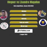 Oleguer vs Lisandro Magallan h2h player stats