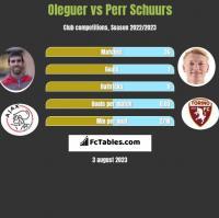 Oleguer vs Perr Schuurs h2h player stats