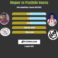 Oleguer vs Praxitelis Vouros h2h player stats