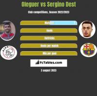 Oleguer vs Sergino Dest h2h player stats