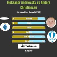Ołeksandr Andriewskij vs Anders Christiansen h2h player stats