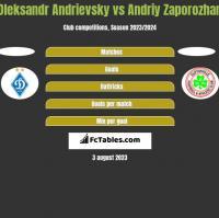 Ołeksandr Andriewskij vs Andriy Zaporozhan h2h player stats