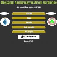 Ołeksandr Andriewskij vs Artem Gordienko h2h player stats