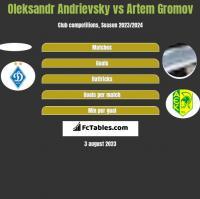 Ołeksandr Andriewskij vs Artem Gromov h2h player stats