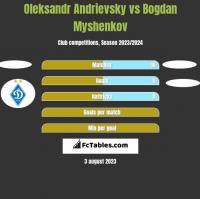 Ołeksandr Andriewskij vs Bogdan Myshenkov h2h player stats