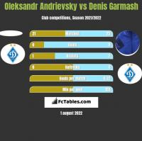 Oleksandr Andrievsky vs Denis Garmash h2h player stats