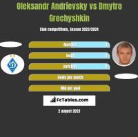 Ołeksandr Andriewskij vs Dmytro Hreczyszkin h2h player stats