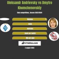 Ołeksandr Andriewskij vs Dmytro Chomczenowski h2h player stats