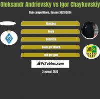 Ołeksandr Andriewskij vs Igor Czajkowski h2h player stats