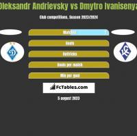 Ołeksandr Andriewskij vs Dmytro Ivanisenya h2h player stats