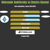 Ołeksandr Andriewskij vs Dmytro Shastal h2h player stats