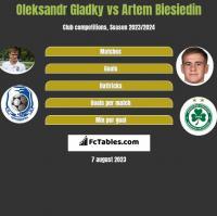 Ołeksandr Hładky vs Artem Biesiedin h2h player stats