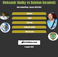 Ołeksandr Hładky vs Batuhan Karadeniz h2h player stats