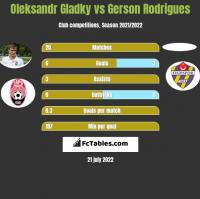 Ołeksandr Hładky vs Gerson Rodrigues h2h player stats