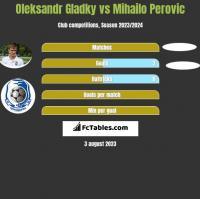 Ołeksandr Hładky vs Mihailo Perovic h2h player stats