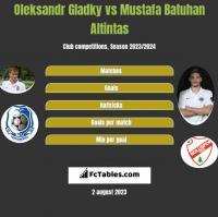 Ołeksandr Hładky vs Mustafa Batuhan Altintas h2h player stats