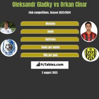 Ołeksandr Hładky vs Orkan Cinar h2h player stats