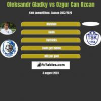 Ołeksandr Hładky vs Ozgur Can Ozcan h2h player stats