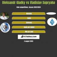 Ołeksandr Hładky vs Vladislav Supryaha h2h player stats