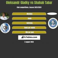 Ołeksandr Hładky vs Shahab Tabar h2h player stats