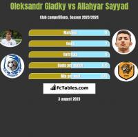 Ołeksandr Hładky vs Allahyar Sayyad h2h player stats