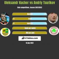 Oleksandr Kucher vs Andriy Tsurikov h2h player stats