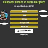 Oleksandr Kucher vs Andro Giorgadze h2h player stats