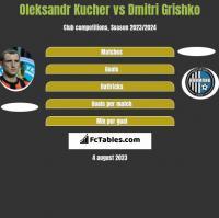 Oleksandr Kucher vs Dmitri Grishko h2h player stats