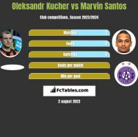 Oleksandr Kucher vs Marvin Santos h2h player stats
