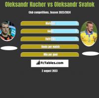 Oleksandr Kucher vs Oleksandr Svatok h2h player stats