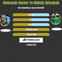 Oleksandr Kucher vs Oleksiy Gutsulyak h2h player stats