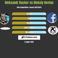Oleksandr Kucher vs Oleksiy Kovtun h2h player stats