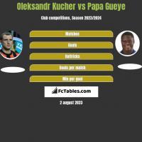 Oleksandr Kucher vs Papa Gueye h2h player stats