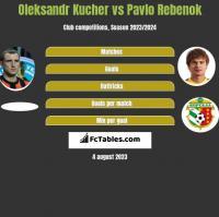 Oleksandr Kucher vs Pavlo Rebenok h2h player stats