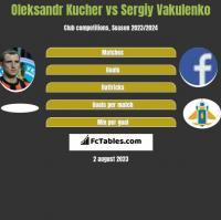 Oleksandr Kucher vs Sergiy Vakulenko h2h player stats