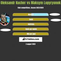 Oleksandr Kucher vs Maksym Lopyryonok h2h player stats