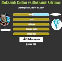 Oleksandr Kucher vs Oleksandr Safronov h2h player stats