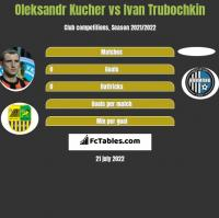 Oleksandr Kucher vs Ivan Trubochkin h2h player stats