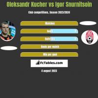 Oleksandr Kucher vs Igor Snurnitsoin h2h player stats