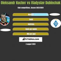 Oleksandr Kucher vs Vladyslav Dubinchak h2h player stats