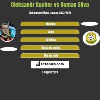 Oleksandr Kucher vs Roman Sliva h2h player stats