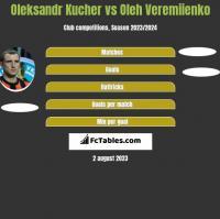 Oleksandr Kucher vs Oleh Veremiienko h2h player stats