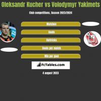 Oleksandr Kucher vs Volodymyr Yakimets h2h player stats