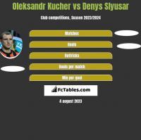 Oleksandr Kucher vs Denys Slyusar h2h player stats