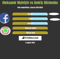 Oleksandr Matviyiv vs Andriy Gitchenko h2h player stats
