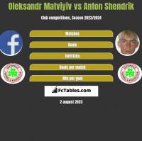 Oleksandr Matviyiv vs Anton Shendrik h2h player stats